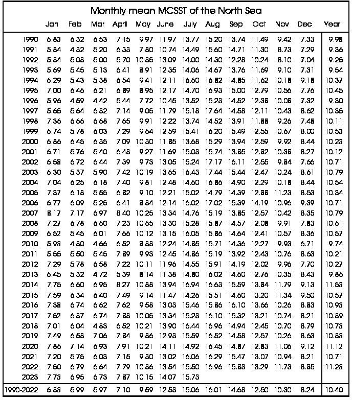 Tabelle der monatlichen mittleren Temperatur der Nordsee