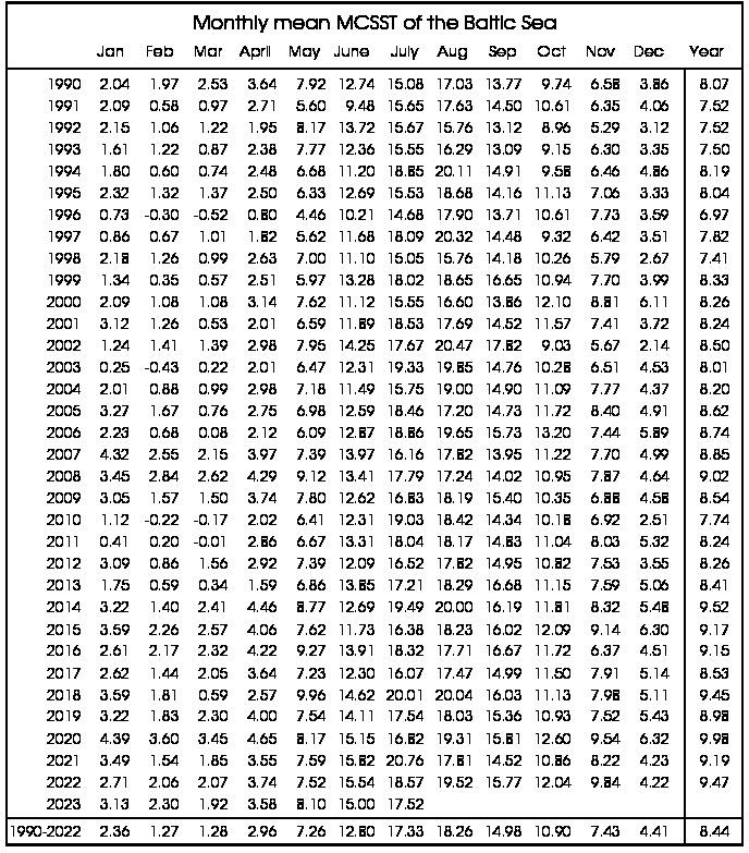 Tabelle der monatlichen mittleren Temperatur der Ostsee