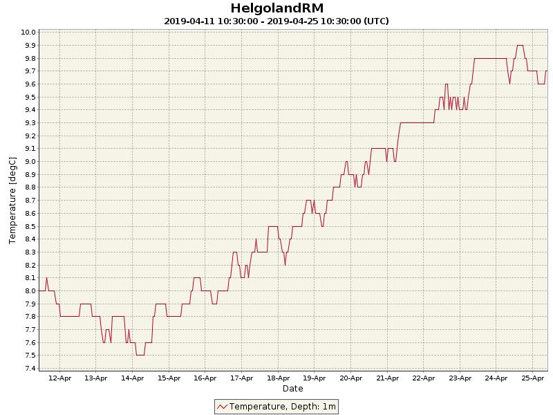 Temperaturwerte der letzten 14 Tage