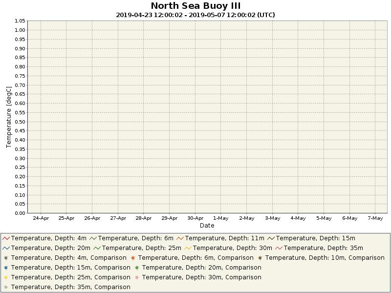 Wassertemperaturwerte der letzten 14 Tage in den vorhandenen Tiefenstufen